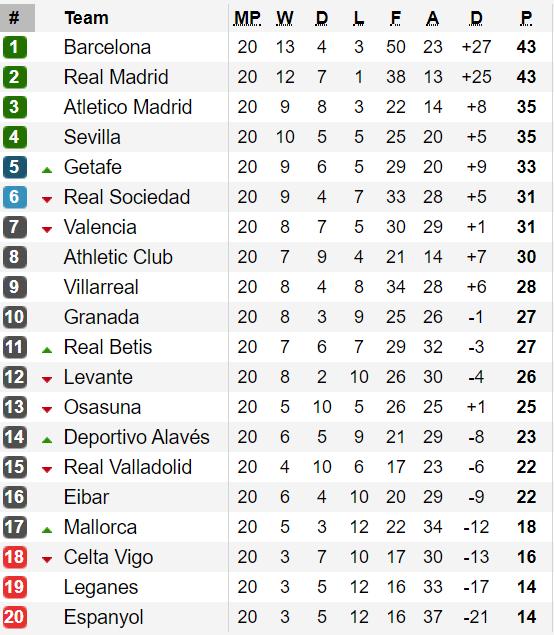 Bảng xếp hạng vòng 20-La Liga 2020: Barcelona lấy lại ngôi đầu từ Real Madrid ảnh 1