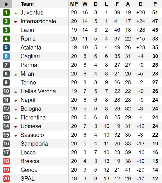 Bảng xếp hạng vòng 20 Serie A 2020: Juventus bỏ xa Inter Milan 4 điểm ảnh 1
