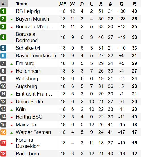 Bảng xếp hạng Vòng 18 Bundesliga 2020: Leipzig vững ngôi đầu ảnh 1