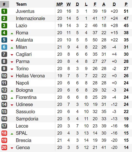 Lịch thi đấu vòng 21 - Serie A 2020: Nhiều cặp đấu nảy lửa ảnh 2