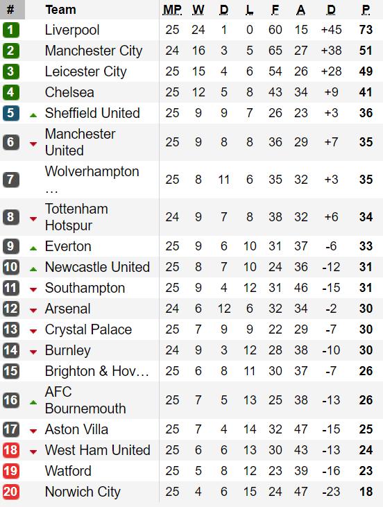 Bảng xếp hạng vòng 25-Ngoại hạng Anh: Man.United tiếp tục xếp thứ 6 ảnh 1