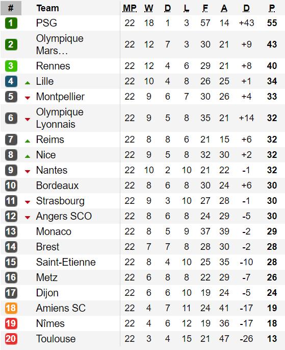 Bảng xếp hạng Bundesliga và Ligue 1 (ngày 3-2): Bayern Munich và Paris Saint Germain dẫn đầu ảnh 2