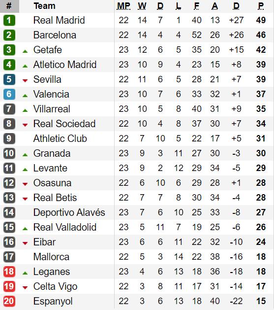 Xếp hạng vòng 23-La Liga: Real Madrid sẽ giữ khoảng cách với Barcelona? ảnh 2