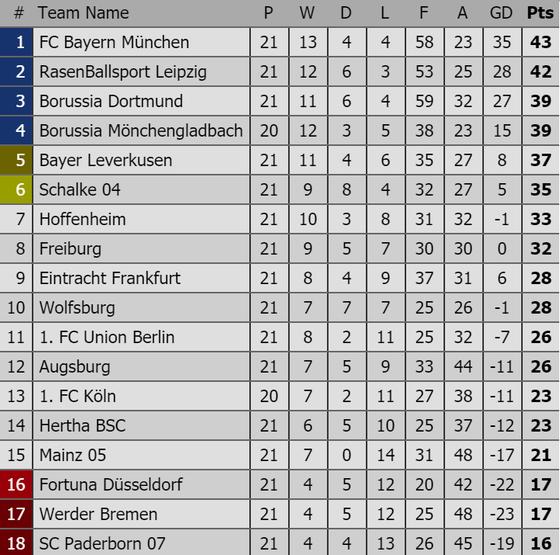 Vòng 22 Bundesliga: Bayern Munich sẽ tiếp tục giữ ngôi đầu ảnh 2