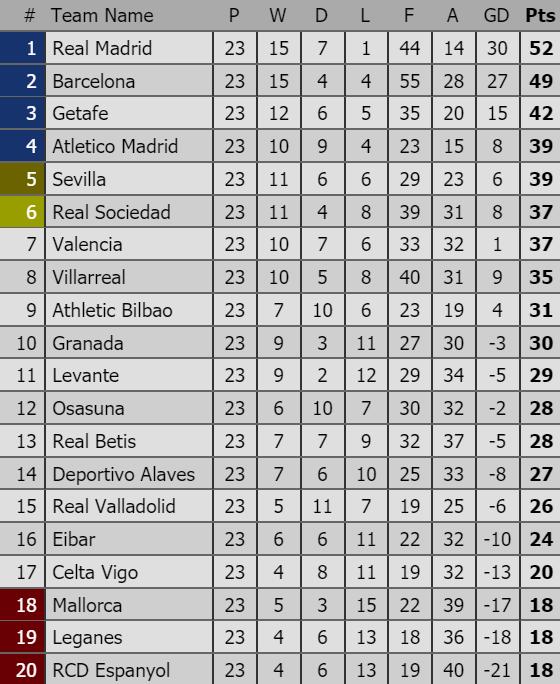 Lịch thi đấu Vòng 24-La Liga: Barcelona khó san bằng khoảng cách với Real Madrid ảnh 2