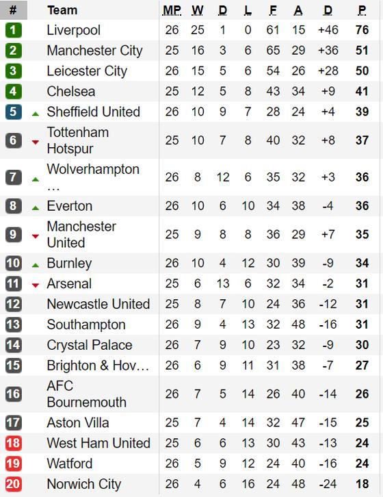 Xếp hạng vòng 26-Ngoại hạng Anh: Liverpool tạm bỏ xa Manchester City 25 điểm ảnh 1