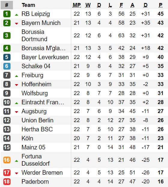 Xếp hạng vòng 22 - Bundesliga: Leipzig tạm vượt qua Bayern Munich ảnh 1