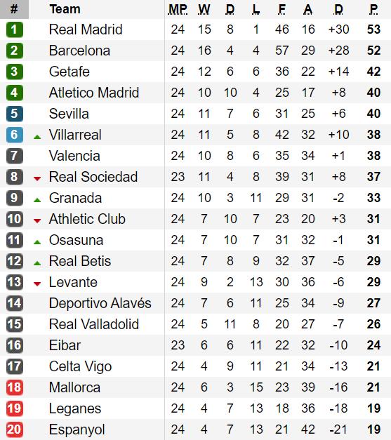 Xếp hạng vòng 24-La Liga: Real Madrid chỉ còn hơn Barcelona đúng 1 điểm ảnh 1