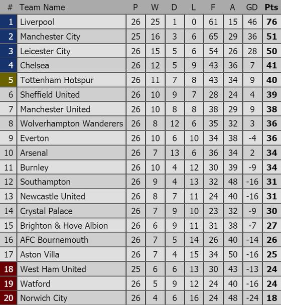 Xếp hạng vòng 26-Ngoại hạng Anh: Thắng Chelsea 2 - 0, Manchester United leo lên hạng 7 ảnh 1