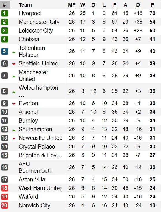 Xếp hạng vòng 26-Ngoại hạng Anh: Hạ West Ham, Manchester City còn thua Liverpool 22 điểm ảnh 1