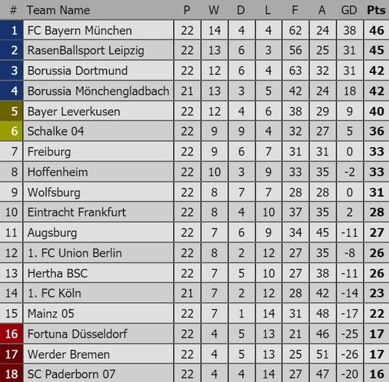 Vòng 23-Bundesliga: Bayern Munich trước cơ hội tách nhóm ảnh 2