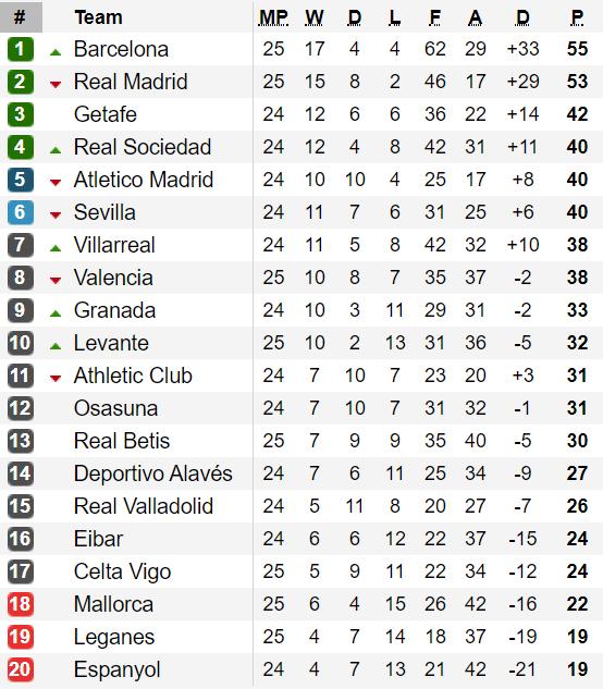 Xếp hạng vòng 25-La Liga: Real Madrid sẩy chân, Barcelona chiếm ngôi đầu ảnh 1