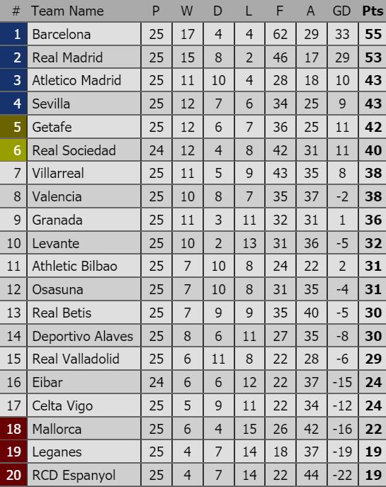 Xếp hạng vòng 25-La Liga: Sevilla và Atletico Madrid qua mặt Getafe ảnh 1