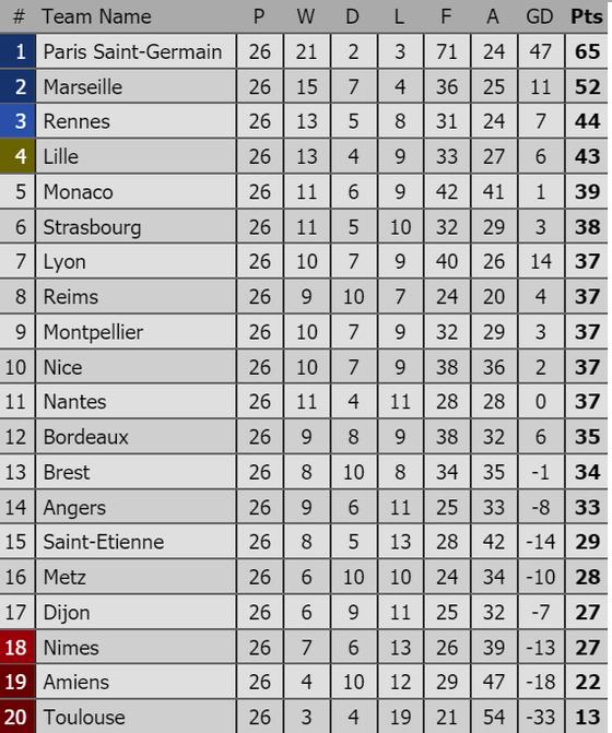 Paris Saint-Germain xây chắc ngôi đầu sau trận thắng chật vật trước Bordeaux ảnh 1