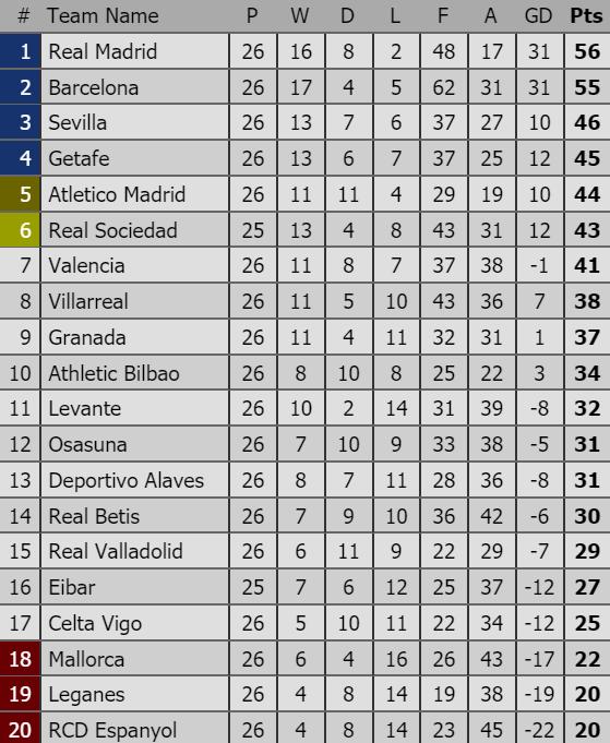 Xếp hạng vòng 26-La Liga: Hạ Barcelona 2 - 0, Real Madrid giành lại ngôi đầu ảnh 2