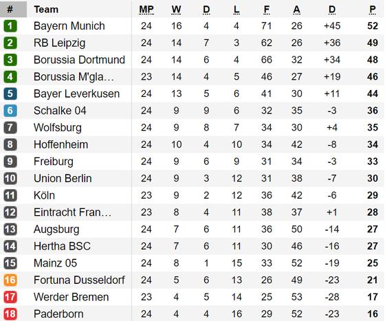 Xếp hạng vòng 24-Bundesliga: Leipzic để cho Bayern Munich nới rộng khoảng cách ảnh 1