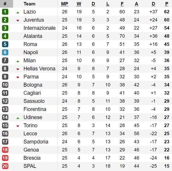 Kết quả, xếp hạng vòng 26 - Serie A: Lazio tạm soán ngôi đầu của Juventus ảnh 1