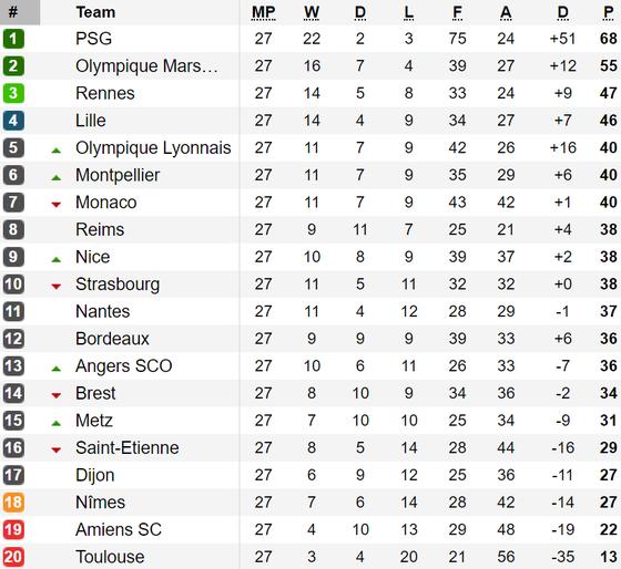 Kết quả, bảng xếp hạng vòng 27-Ligue 1: Paris Saint Germain vững bước ảnh 1