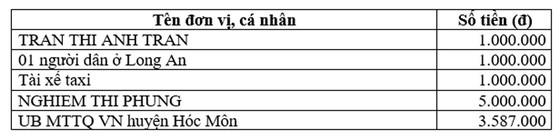 Thông tin tiếp nhận ủng hộ phòng, chống dịch Covid-19 và hạn mặn xâm nhập (ngày 20-5-2020) ảnh 2