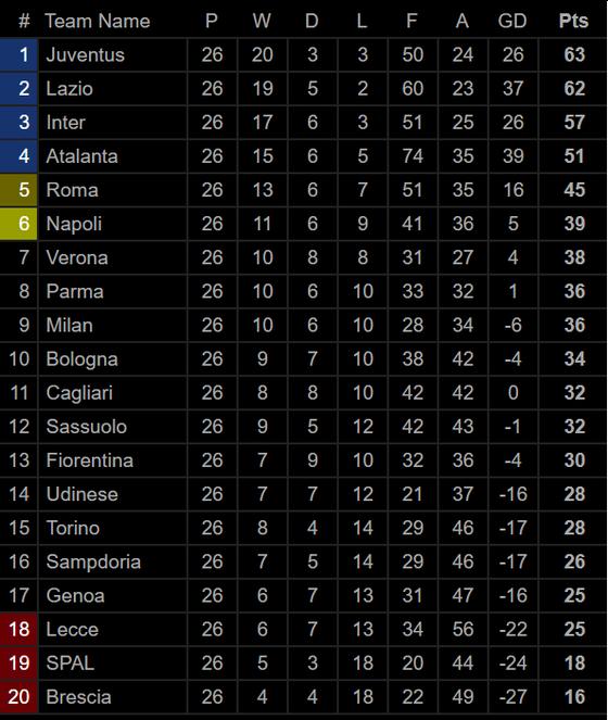 Bảng xếp hạng Giải Ngoại hạng Anh, La Liga, Serie A: Liverpool, Real Madrid và Juventus dẫn đầu ảnh 3
