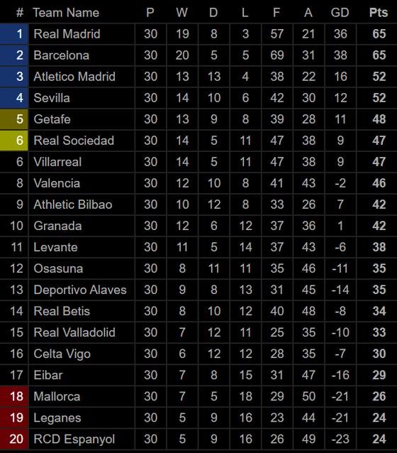 Bảng xếp hạng Giải Ngoại hạng Anh, La Liga, Serie A: Liverpool, Real Madrid và Juventus dẫn đầu ảnh 2