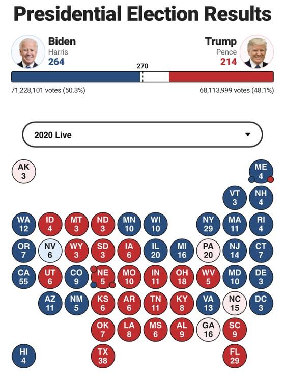 Bầu cử Mỹ 2020: Joe Biden chỉ còn thiếu 6 phiếu để tiến tới cột mốc 270 phiếu đại cử tri ảnh 5