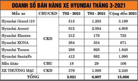 TC Motor công bố kết quả bán hàng Hyundai tháng 3-2021 ảnh 1