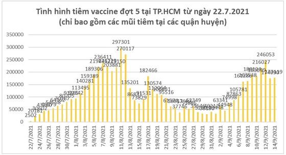 Một số kết quả phòng chống dịch Covid-19 trong thời gian qua tại TPHCM ảnh 2