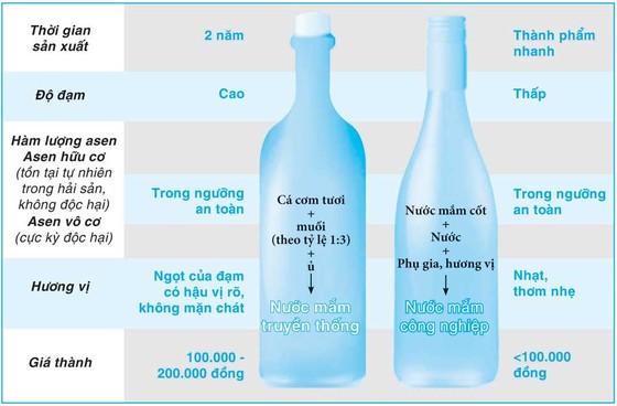 Thăng trầm nước mắm truyền thống - Bài 2: Nhà thùng trước áp lực cạnh tranh ảnh 1