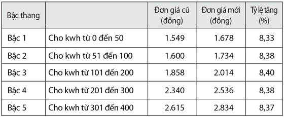 Giá điện tăng cùng nắng nóng ảnh 1
