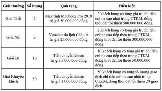 Mở thẻ hoàn tiền - Trúng liền Macbook cùng VietinBank ảnh 1