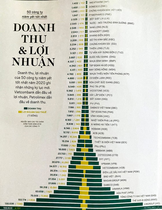 PV GAS lần thứ 8 liên tiếp nhận Vinh danh của Forbes 'Top 50 công ty niêm yết tốt nhất Việt Nam năm 2019' ảnh 1
