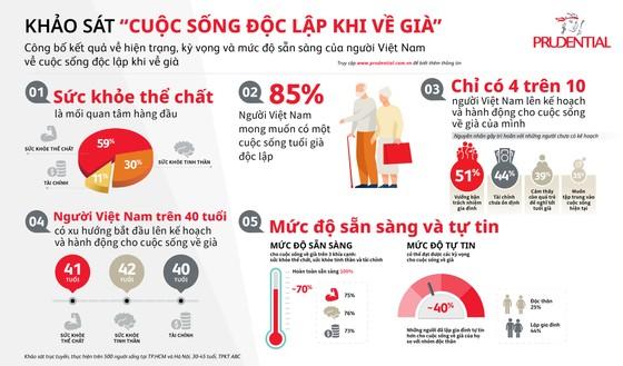 Prudential Việt Nam công bố kết quả khảo sát 'Cuộc sống độc lập khi về già tại Việt Nam' ảnh 1
