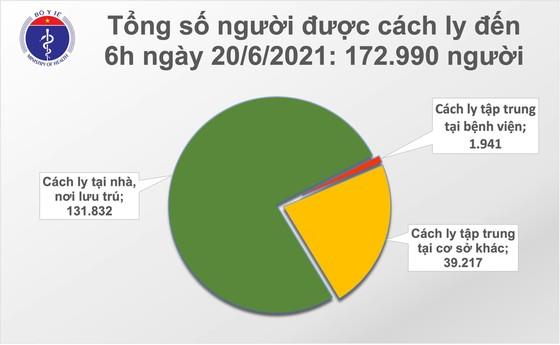 Sáng 20-6, có 78 ca mắc Covid-19, TPHCM vẫn nhiều nhất với 46 ca ảnh 1