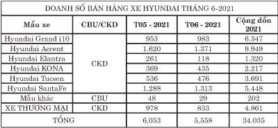 TC Motor công bố kết quả bán hàng Hyundai tháng 6-2021 ảnh 2