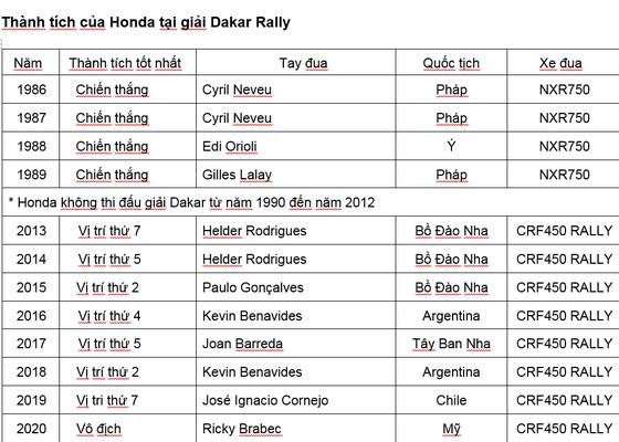 Tay đua Ricky Brabec giành chiến thắng Dakar 2020- chiến thắng của Honda sau 31 năm tại giải đấu này ảnh 2