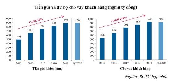VietinBank giảm lợi nhuận để chia sẻ khó khăn với doanh nghiệp, người dân và nền kinh tế ảnh 1