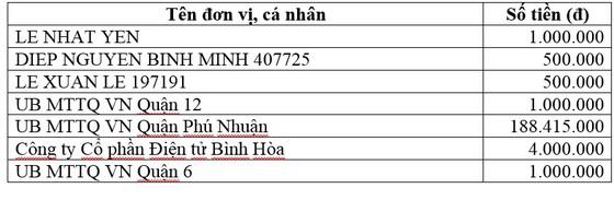Thông tin tiếp nhận ủng hộ phòng, chống dịch Covid-19 và hạn mặn xâm nhập (ngày 8-5) ảnh 2