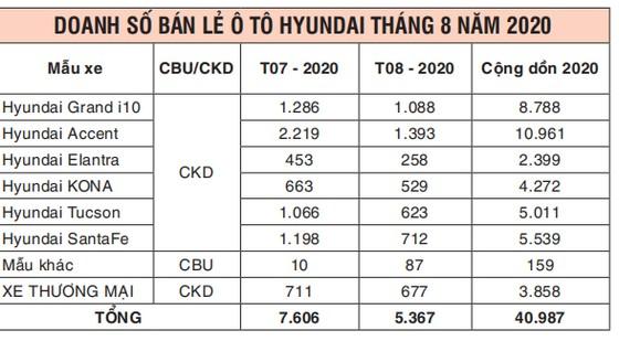 TC Motor công bố kết quả bán hàng Hyundai tháng 8-2020 ảnh 2