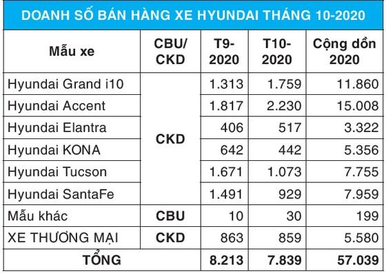 TC Motor công bố kết quả bán hàng Hyundai tháng 10-2020 ảnh 2