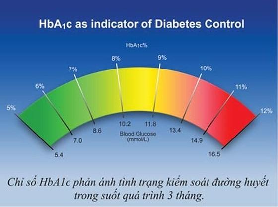 Phòng bệnh  tiểu đường ảnh 1