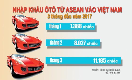 Trở lại giấc mơ xe hơi Việt : Áp lực xe nhập khẩu - Ảnh 1.