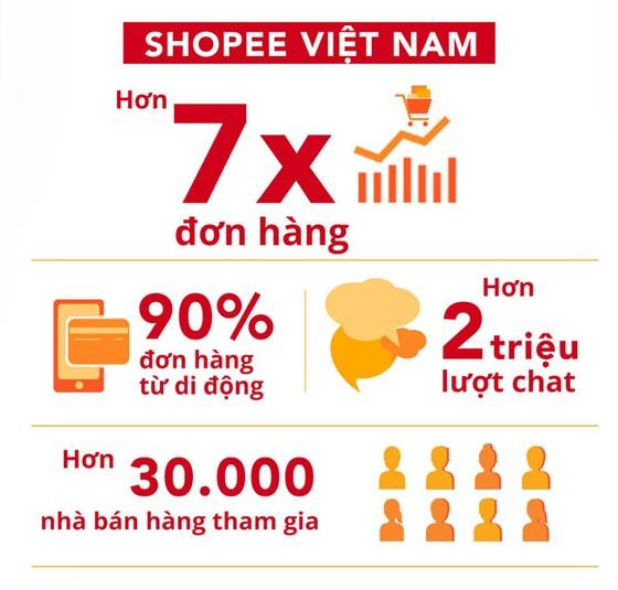 """""""2,5 triệu đơn hàng trong 24h"""" tại Lễ hội mua sắm shopee super sale ảnh 1"""