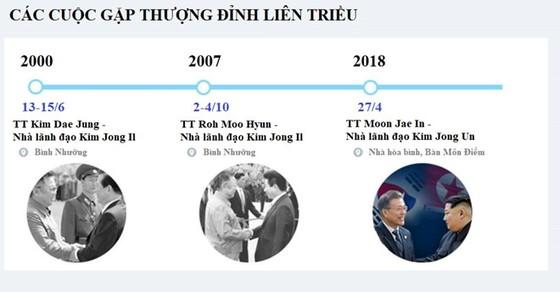 Lãnh đạo liên Triều kết thúc vòng đàm phán đầu tiên ảnh 5