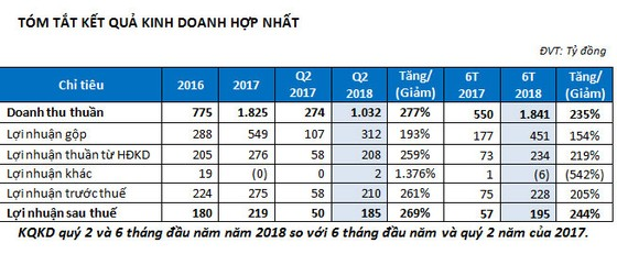 TTC Land: LNST tăng đột biến, hoàn thành 78% kế hoạch năm  ảnh 2