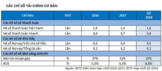 TTC Land: LNST tăng đột biến, hoàn thành 78% kế hoạch năm  ảnh 4