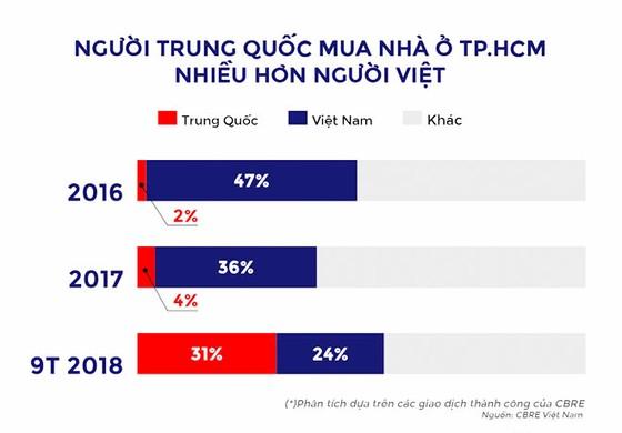 TPHCM: Người Trung Quốc mua nhà tăng đột biến ảnh 1