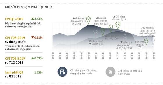 Thông tin kinh tế quý i-2019 ảnh 3