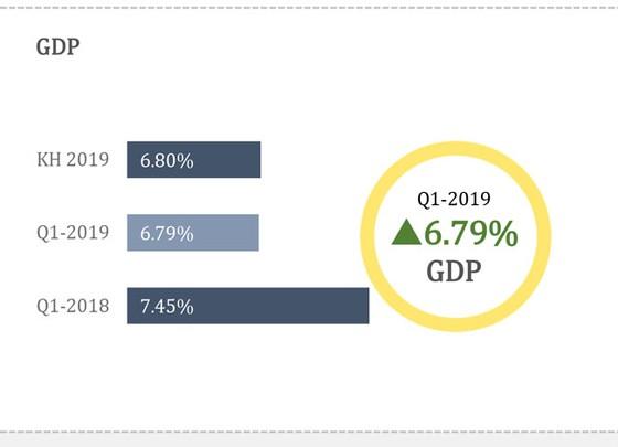 Thông tin kinh tế quý i-2019 ảnh 1
