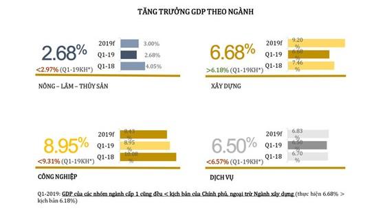 Thông tin kinh tế quý i-2019 ảnh 2
